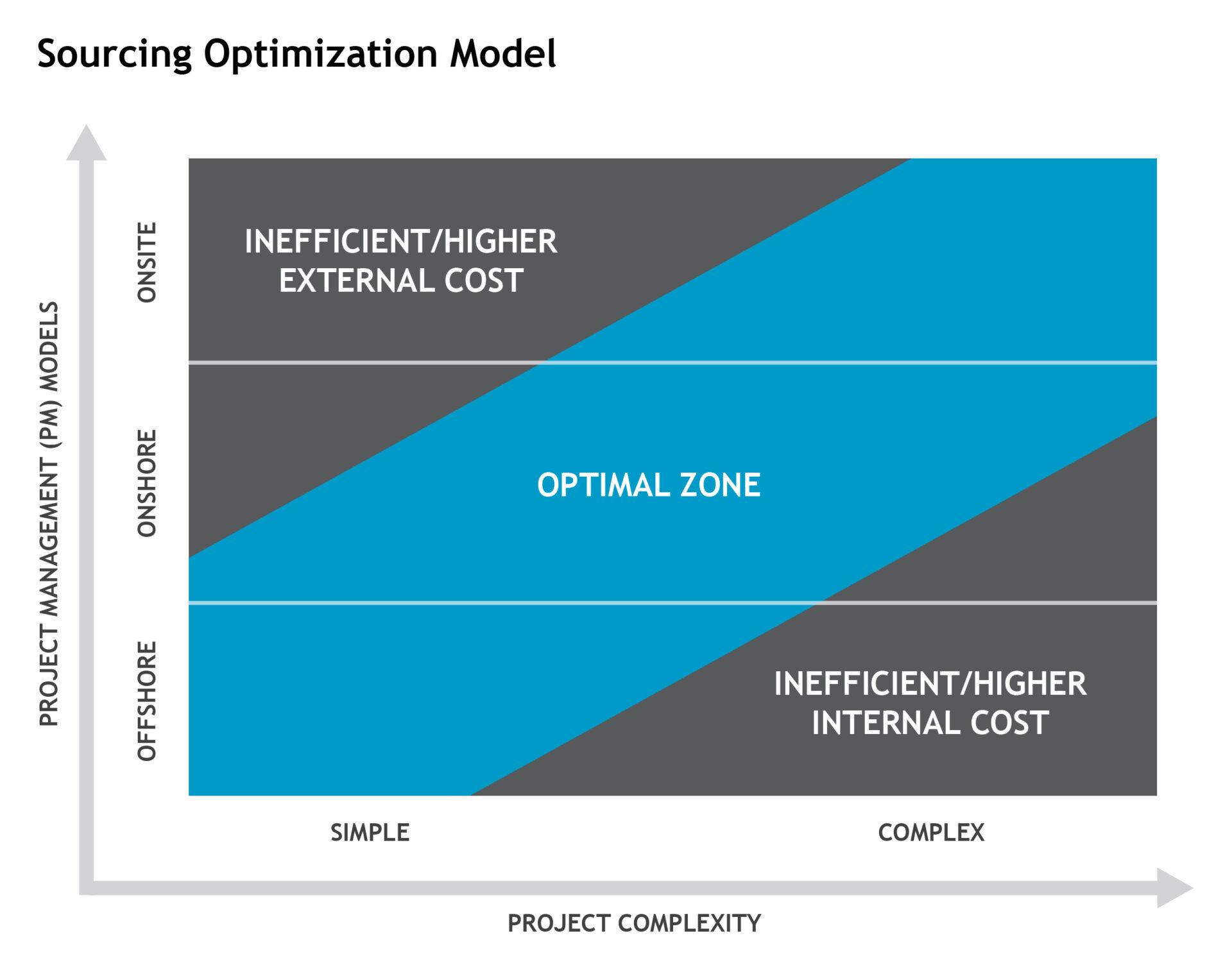 Sourcing Optimization Model