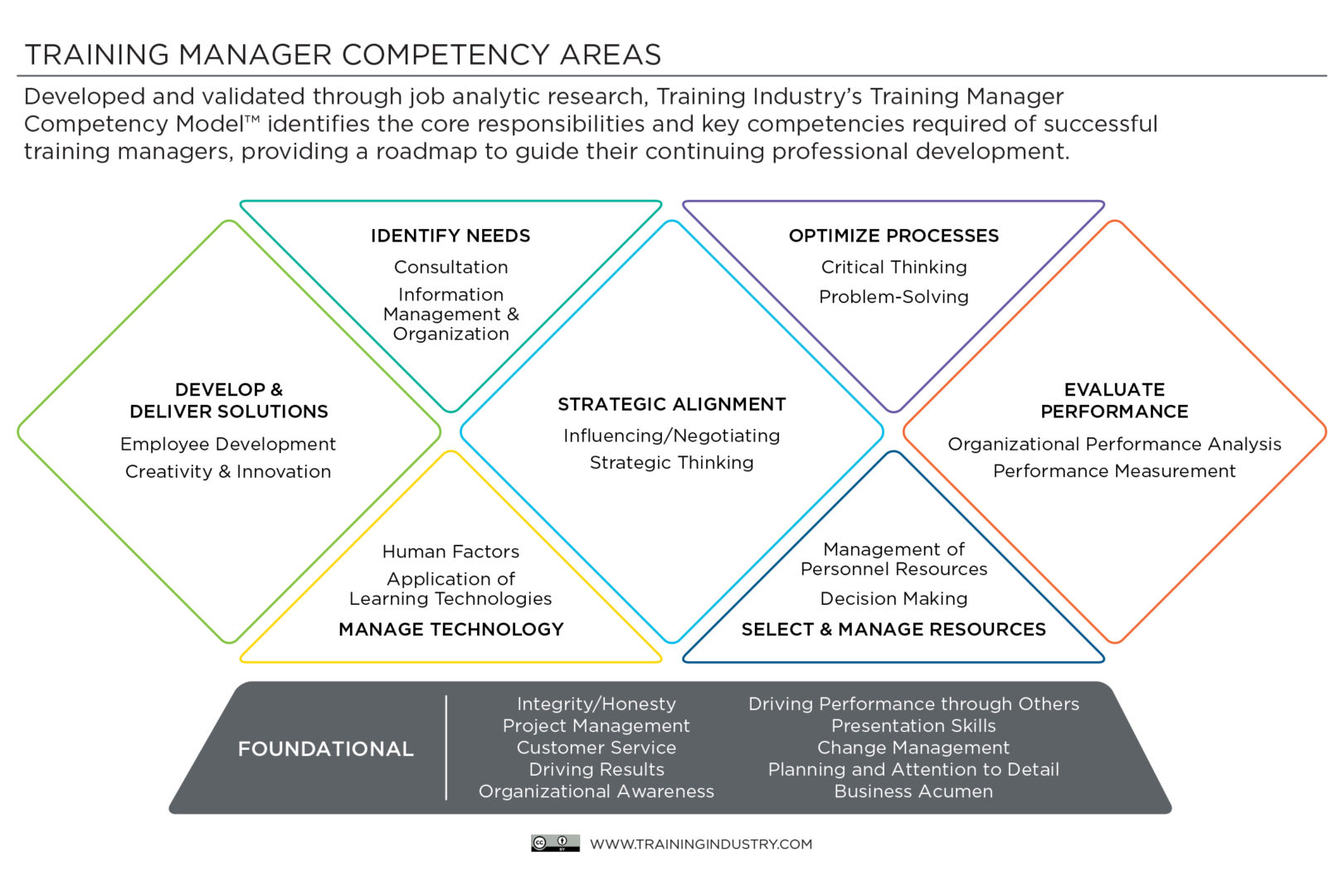 Training Manager Competency Model