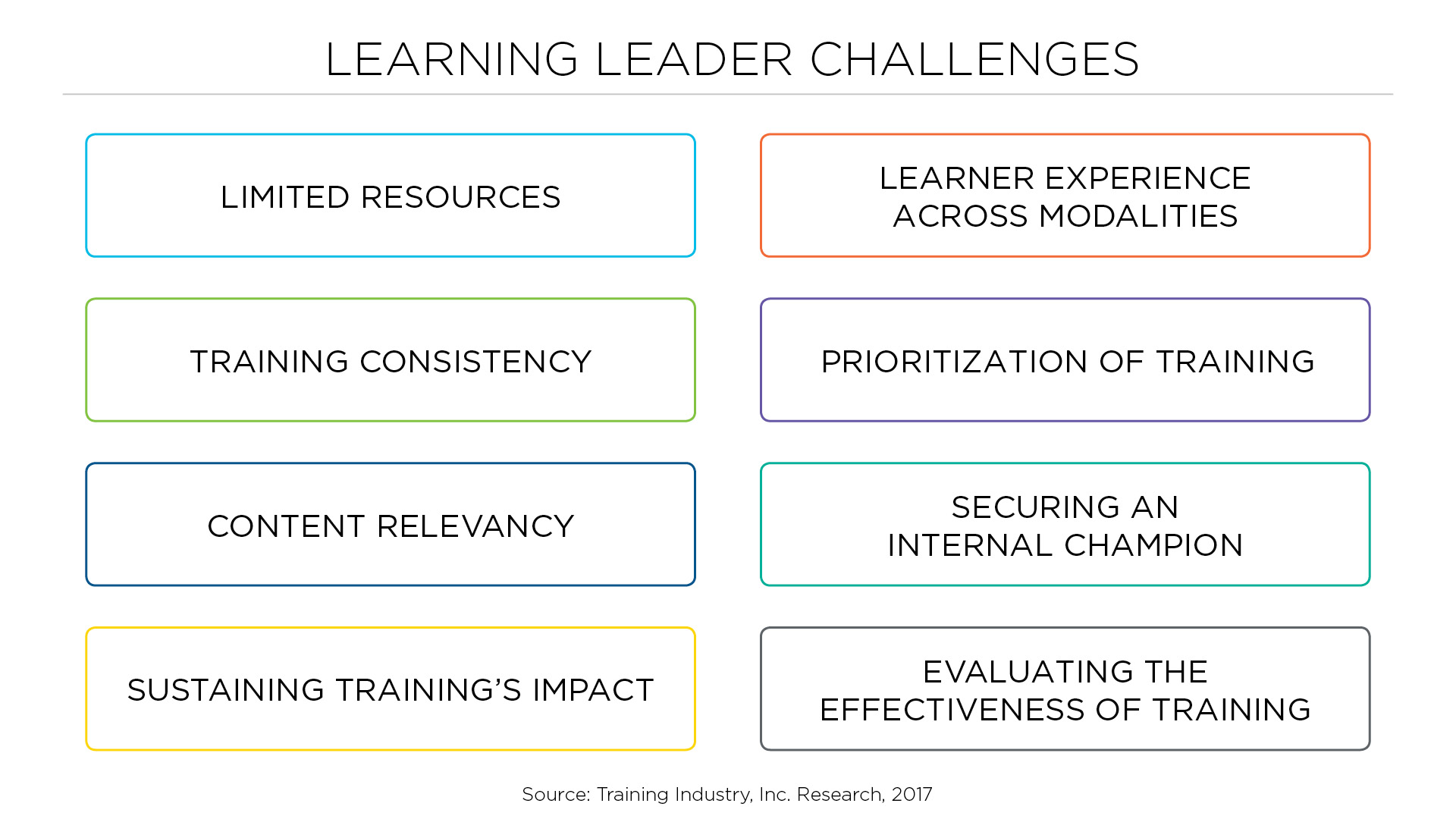Learning Leader Challenges