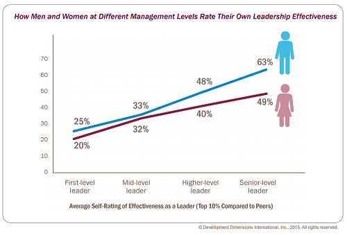 confidence gap chart