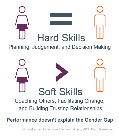 hard and soft skills graphic