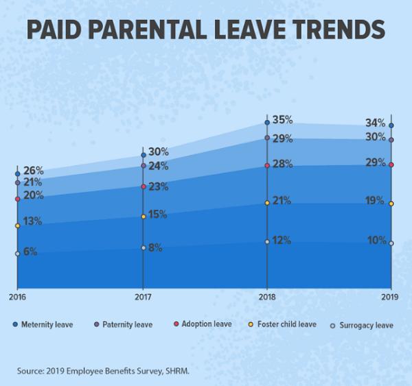 Paid parental leave trends