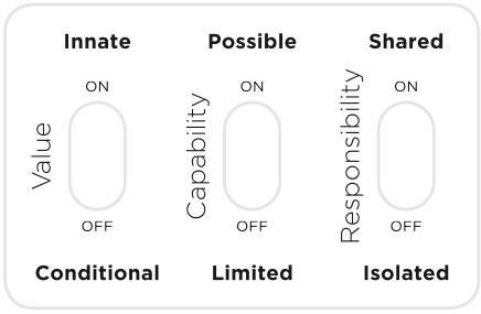Compassion Mindset Model