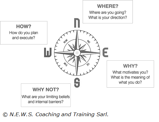 Self-navigation Compass