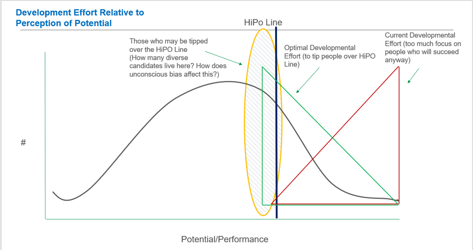 Development Effort Relative to Perception of Potential