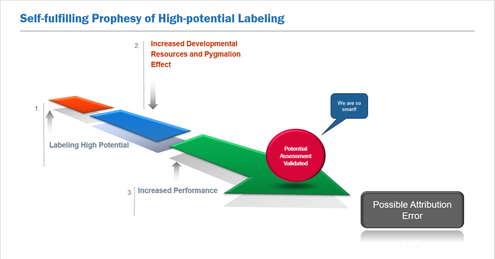 Self-fulfilling Prophecy of High Potential Labeling