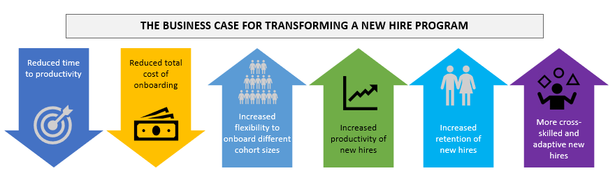 The business case for transforming a new hire program