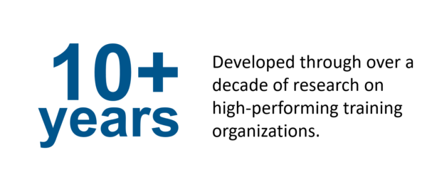 10+ years developed through over a decade of research on high-performing training organizations