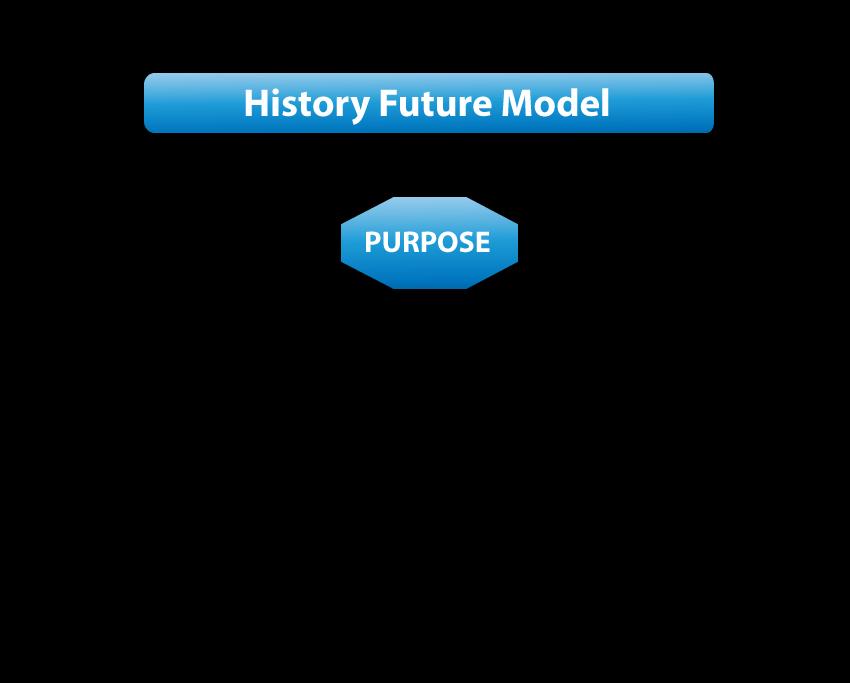 History Future Model