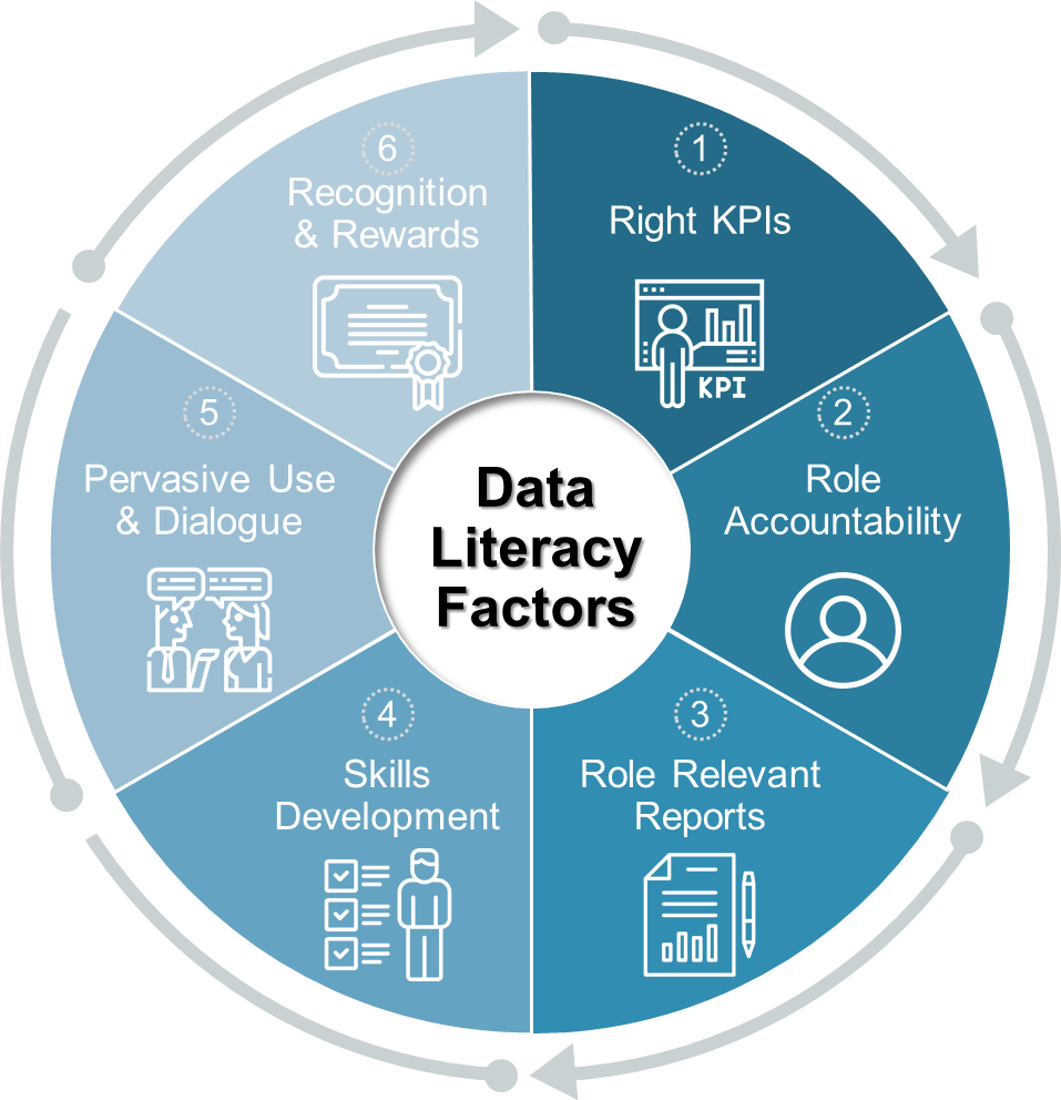 Driving sustainable data literacy: 1) Right KPIs, 2) Role accountability, 3) Role relevant reports, 4) Skills development 5) Pervasive use and dialogue, 6) Recognition and rewards