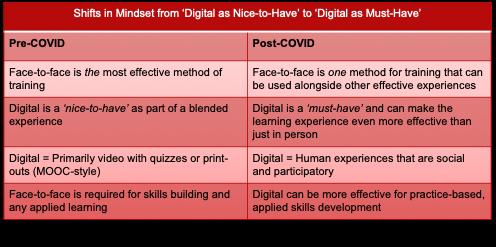 Digital nice-to-have vs. digtial must-have