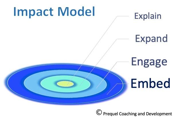 Impact model