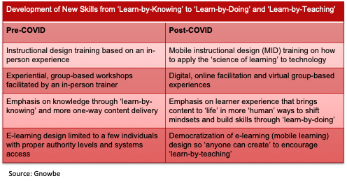 Learn-by-knowing vs learn-by-doing