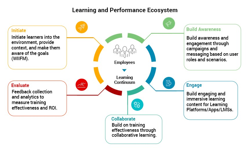Learning and performance ecosystem