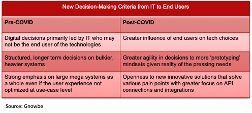 New decision-making criteria