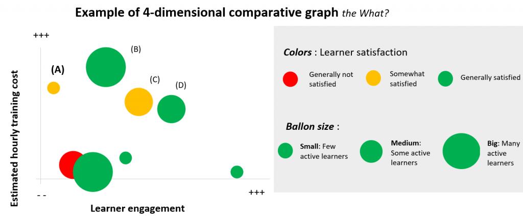 4-dimensional comparative graph