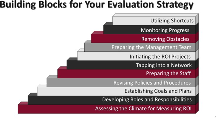 Building blocks for evaluation