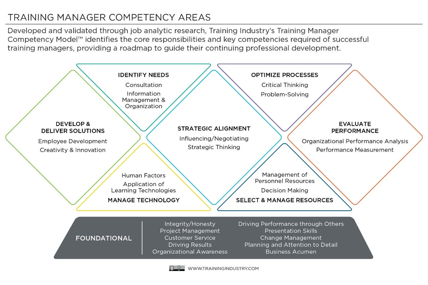 Training manager competency areas