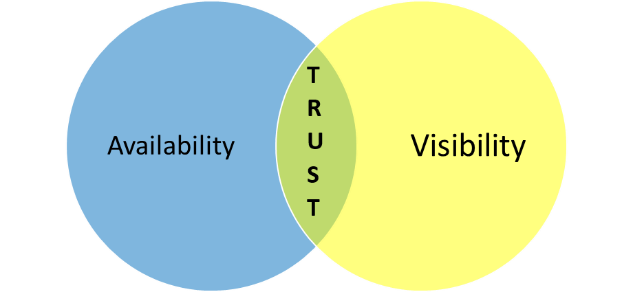 Availability, trust, visibility venn diagram