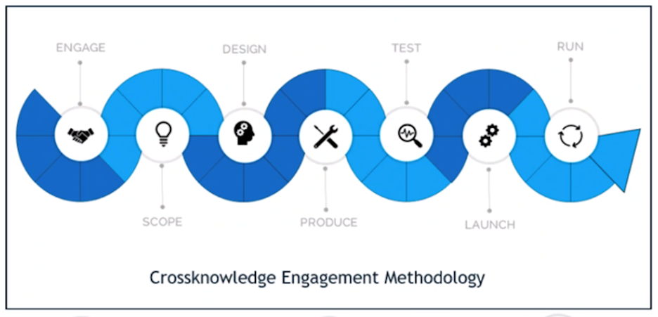 Crossknowledge Engagement Methodology