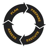 Plan.Prepare.Execute.Assess