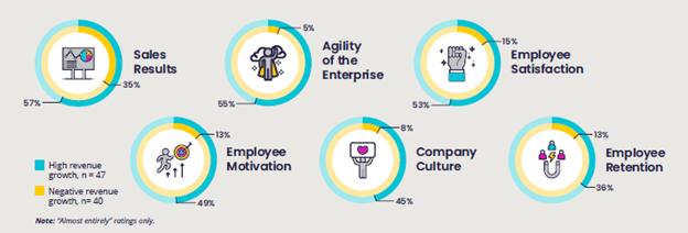 Impact of Sales Training