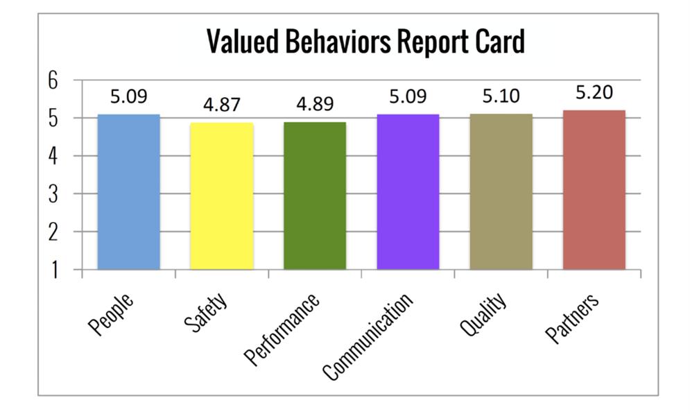 Value Behavior Report Card